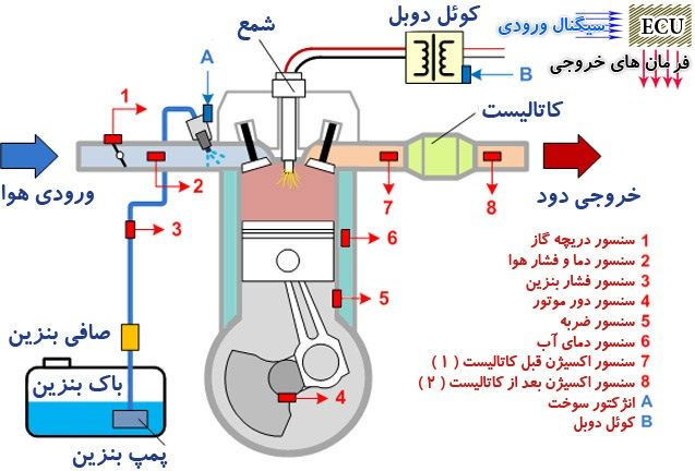 Fuel Injection System PetrolEngine Course