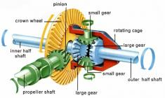 Differential_Parts_Mechanism_Explained_thumb