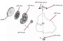 Saipa_Clutch_Replacement_Diagnosis_Manual_thumb