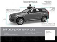 Securing Self Driving Cars